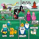 Adventure Time™ (21308)
